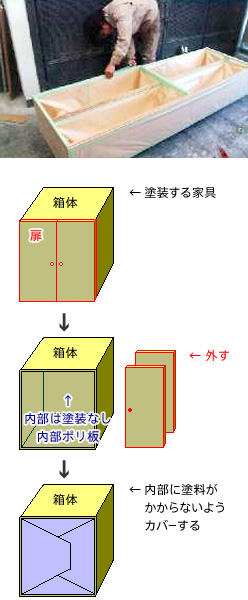 マスキング(養生)